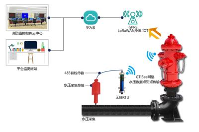 智能消防栓监测系统