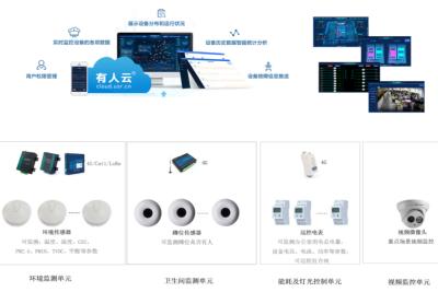 智慧办公室物联网监控系统