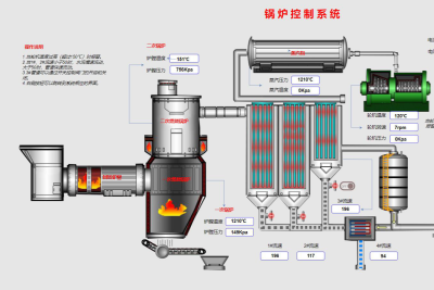 锅炉设备监测方案