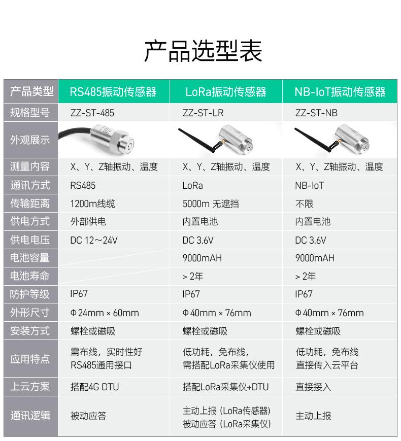 温度振动传感器产品选型表